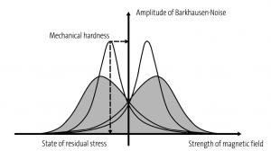 Barkhausen noise